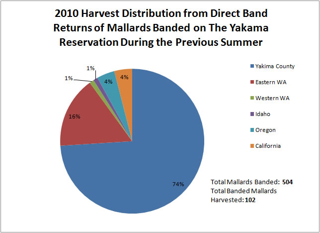 Duck Harvest Distribution 2007, Click To Enlarge